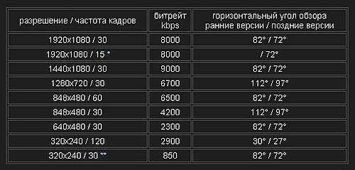 Битрэйт DOD F900LHD Оригинал