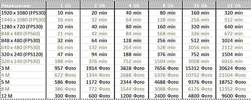 Время записи DOD F900LHD Оригинал