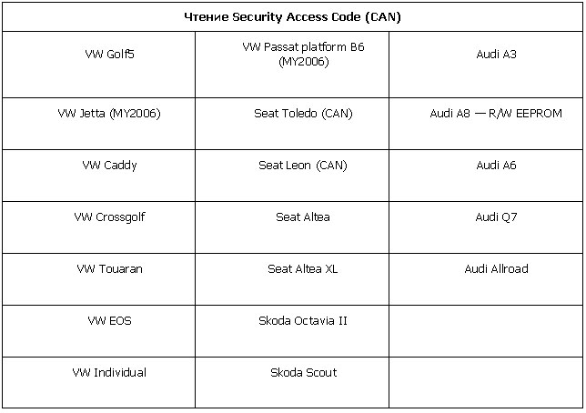 Чтение Security Access Code